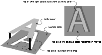 Color trapping example